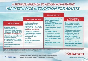 ALVESCO DOSAGE CARD